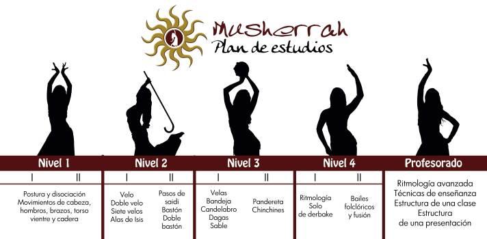 pensum-plan-de-estudios-musherrah